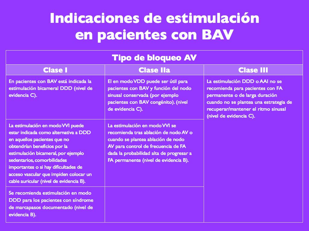 Indicaciones de estimulación  en pacientes con BAV