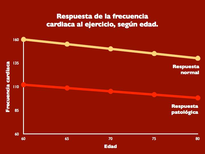 Figura 4. Respuesta de la frecuencia cardiaca ejercicio, según edad