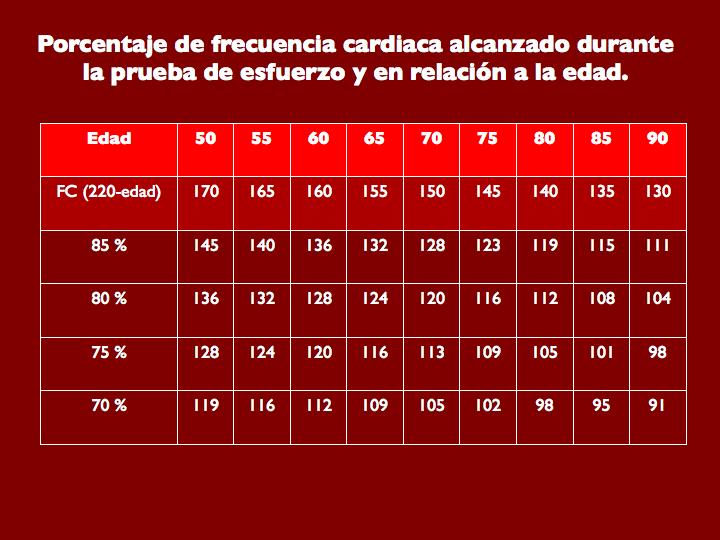 Tabla 8. Porcentaje de frecuencia cardiaca alcanzado durante la prueba de esfuerzo y en relación a la edad.