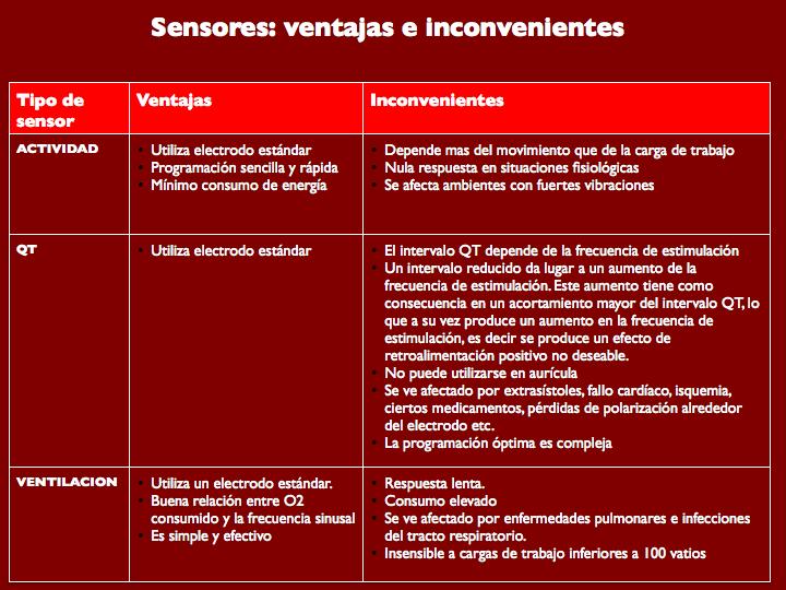 Figura 9. Sensores: Ventajas e inconvenientes
