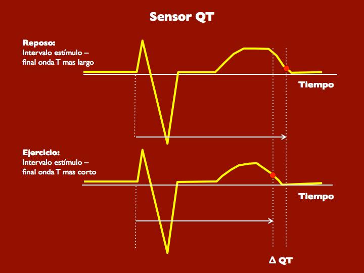 Figura 13. Sensor QT