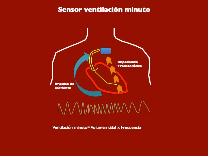 Figura 14. Sensor de ventilación minuto