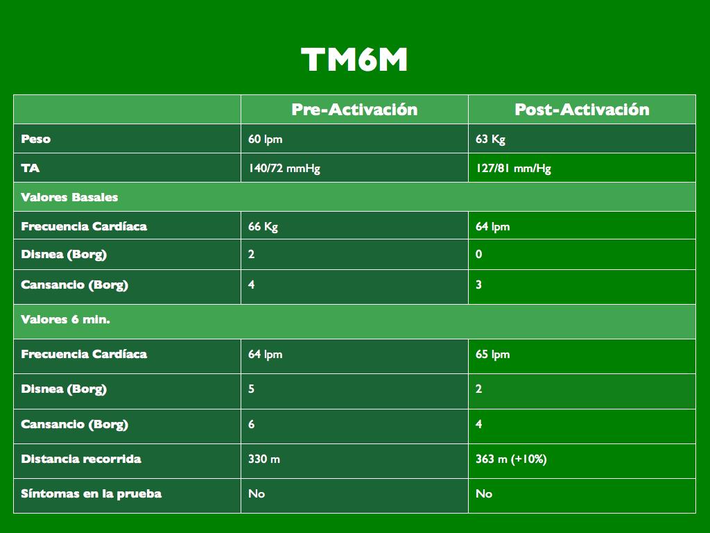 Figura 1. Resultados de los TM6M antes y después de la activación del sensor volumen minuto.