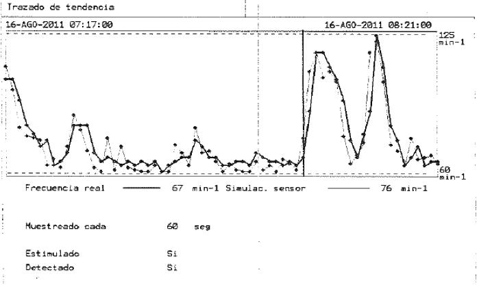 Figura 8. Trazado de tendencia y simulación con la combinación de sensores