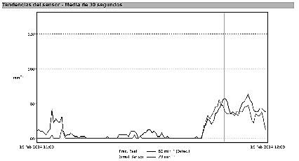 Simulación de la respuesta indicada por el sensor acelerómetro .