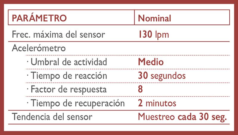 Parámetros normales del sensor