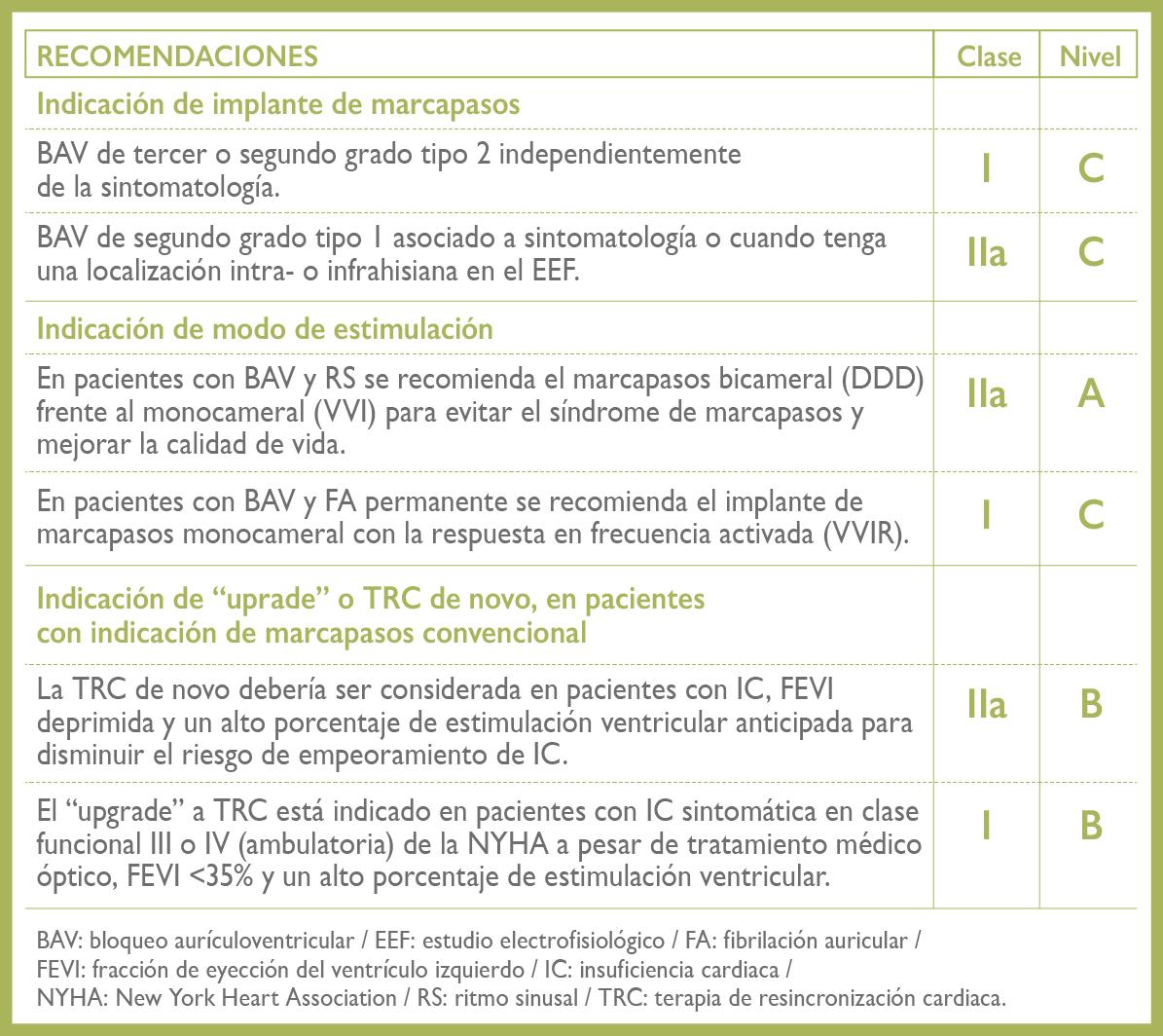 """Recomendaciones para la estimulación permanente en el BAV adquirido, según la Sociedad Europea de Cardiología (2013)"""""""
